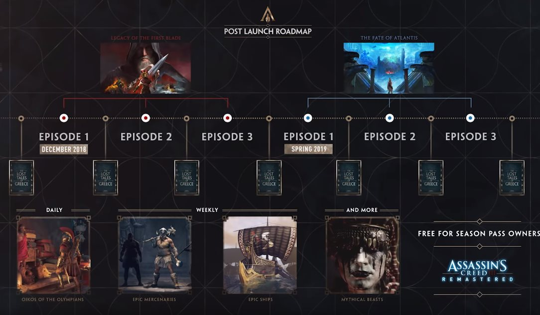 Ac Odyssey Editions And Season Pass Contents Vulkk Com